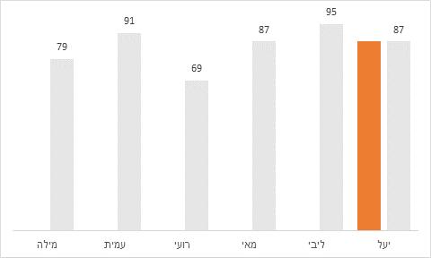 סדרת נתונים
