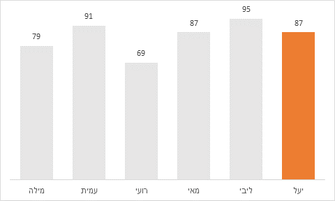 הדגשת נתונים בגרף